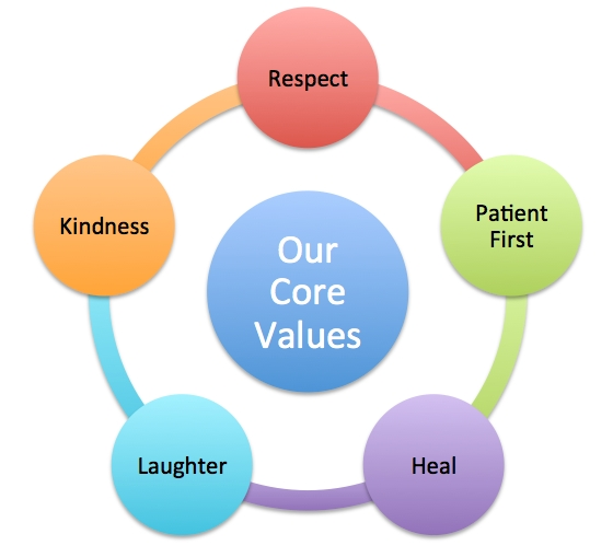 Core Values of the Wound Care Clinic Savannah and Pooler